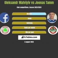 Oleksandr Matviyiv vs Joonas Tamm h2h player stats