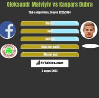 Oleksandr Matviyiv vs Kaspars Dubra h2h player stats