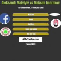 Oleksandr Matviyiv vs Maksim Imerekov h2h player stats