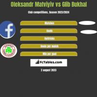 Oleksandr Matviyiv vs Glib Bukhal h2h player stats