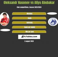 Oleksandr Nasonov vs Aliyu Abubakar h2h player stats