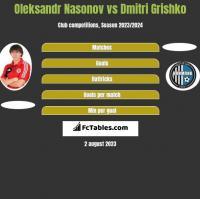 Oleksandr Nasonov vs Dmitri Grishko h2h player stats