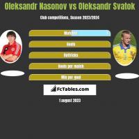 Oleksandr Nasonov vs Oleksandr Svatok h2h player stats