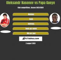 Oleksandr Nasonov vs Papa Gueye h2h player stats