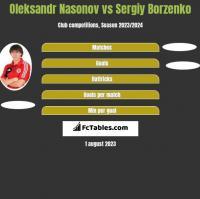 Oleksandr Nasonov vs Sergiy Borzenko h2h player stats