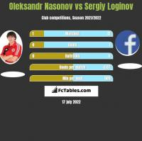 Oleksandr Nasonov vs Sergiy Loginov h2h player stats