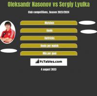 Oleksandr Nasonov vs Sergiy Lyulka h2h player stats