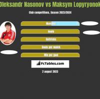 Oleksandr Nasonov vs Maksym Lopyryonok h2h player stats