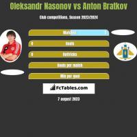Oleksandr Nasonov vs Anton Bratkov h2h player stats