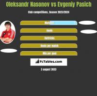 Oleksandr Nasonov vs Evgeniy Pasich h2h player stats