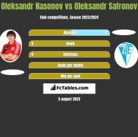 Oleksandr Nasonov vs Oleksandr Safronov h2h player stats