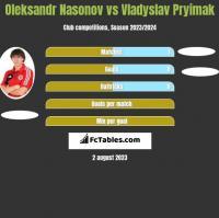 Oleksandr Nasonov vs Vladyslav Pryimak h2h player stats