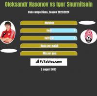 Oleksandr Nasonov vs Igor Snurnitsoin h2h player stats