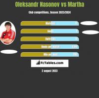 Oleksandr Nasonov vs Martha h2h player stats