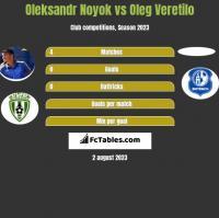 Oleksandr Noyok vs Oleg Veretilo h2h player stats