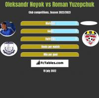 Oleksandr Noyok vs Roman Yuzepchuk h2h player stats
