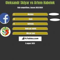 Oleksandr Sklyar vs Artem Habelok h2h player stats