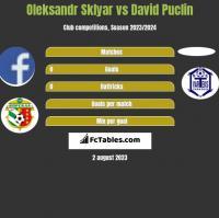 Oleksandr Sklyar vs David Puclin h2h player stats