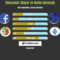 Oleksandr Sklyar vs Denis Garmasz h2h player stats