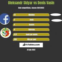 Oleksandr Sklyar vs Denis Vasin h2h player stats