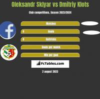 Oleksandr Sklyar vs Dmitriy Klots h2h player stats