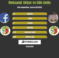Oleksandr Sklyar vs Edin Sehic h2h player stats