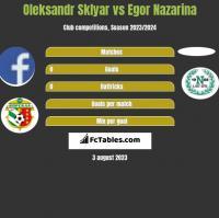 Oleksandr Sklyar vs Egor Nazarina h2h player stats
