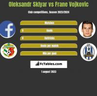 Oleksandr Sklyar vs Frane Vojkovic h2h player stats