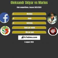 Oleksandr Sklyar vs Marlos h2h player stats