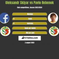 Oleksandr Sklyar vs Pavlo Rebenok h2h player stats