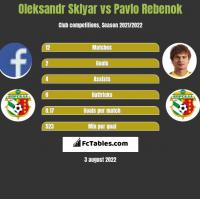 Oleksandr Sklyar vs Pawło Rebenok h2h player stats