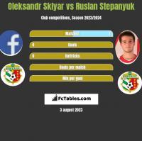 Oleksandr Sklyar vs Ruslan Stepanyuk h2h player stats