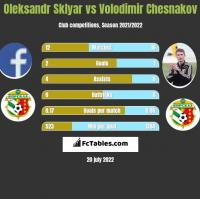 Oleksandr Sklyar vs Volodimir Chesnakov h2h player stats