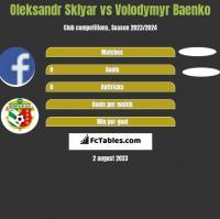 Oleksandr Sklyar vs Volodymyr Baenko h2h player stats