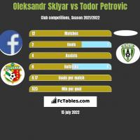 Oleksandr Sklyar vs Todor Petrovic h2h player stats