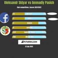 Oleksandr Sklyar vs Gennadiy Pasich h2h player stats