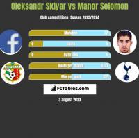 Oleksandr Sklyar vs Manor Solomon h2h player stats