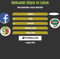 Oleksandr Sklyar vs Luizao h2h player stats