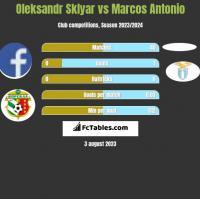 Oleksandr Sklyar vs Marcos Antonio h2h player stats