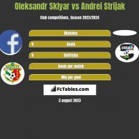 Oleksandr Sklyar vs Andrei Strijak h2h player stats