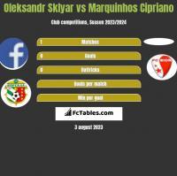 Oleksandr Sklyar vs Marquinhos Cipriano h2h player stats