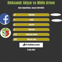 Oleksandr Sklyar vs White Artem h2h player stats