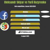 Oleksandr Sklyar vs Yurii Kozyrenko h2h player stats
