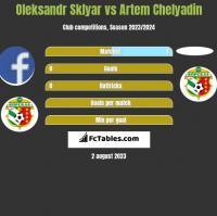 Oleksandr Sklyar vs Artem Chelyadin h2h player stats