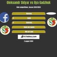Oleksandr Sklyar vs Ilya Gadzhuk h2h player stats