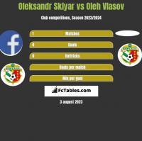 Oleksandr Sklyar vs Oleh Vlasov h2h player stats