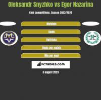 Oleksandr Snyzhko vs Egor Nazarina h2h player stats