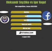 Oleksandr Snyzhko vs Igor Kogut h2h player stats