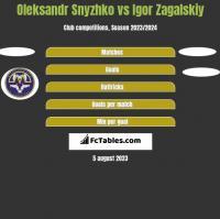Oleksandr Snyzhko vs Igor Zagalskiy h2h player stats