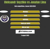 Oleksandr Snyzhko vs Jonatan Lima h2h player stats